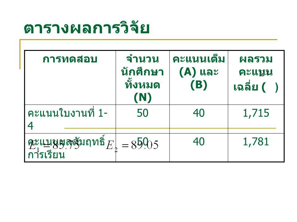 จำนวนนักศึกษาทั้งหมด (N)