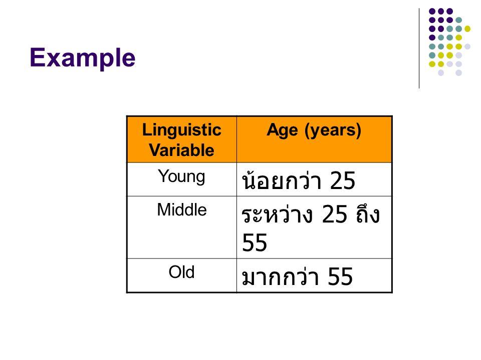 Example น้อยกว่า 25 ระหว่าง 25 ถึง 55 มากกว่า 55 Linguistic Variable