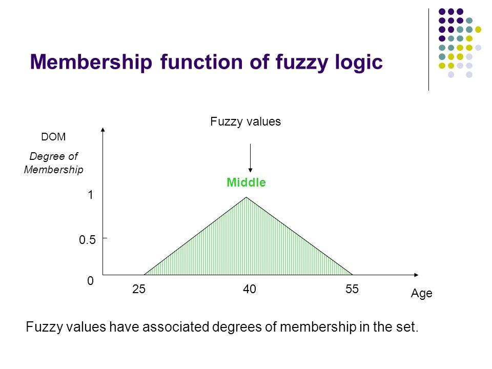 Membership function of fuzzy logic