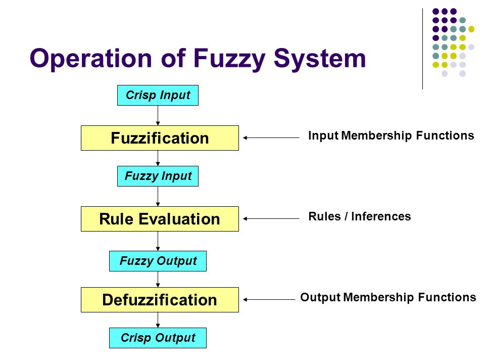 Operation of Fuzzy System