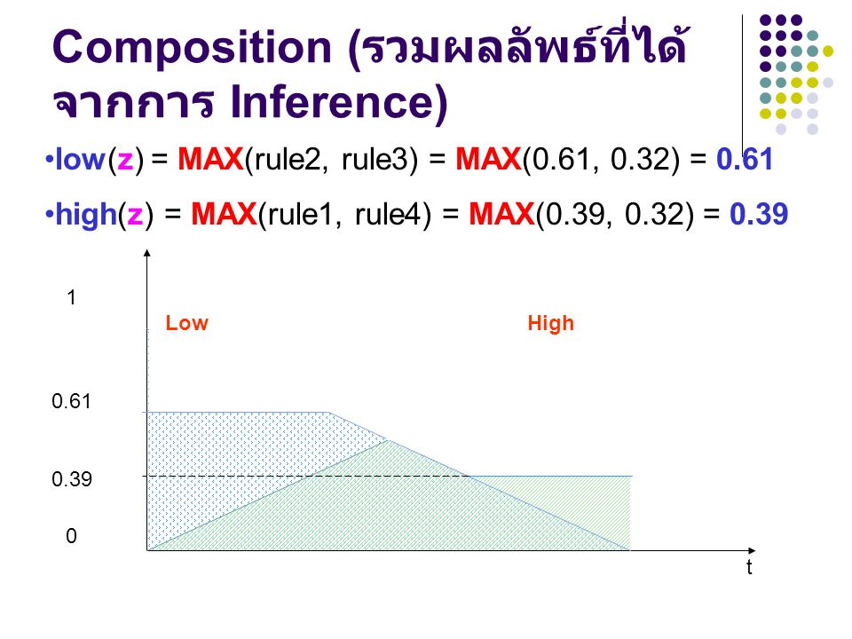 Composition (รวมผลลัพธ์ที่ได้จากการ Inference)