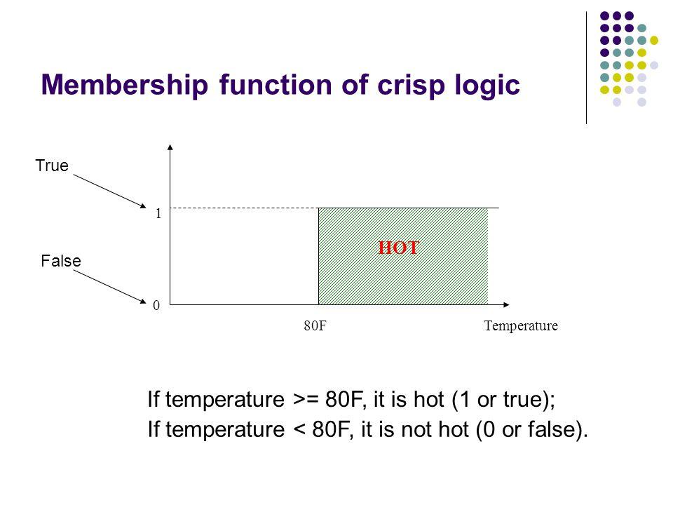Membership function of crisp logic