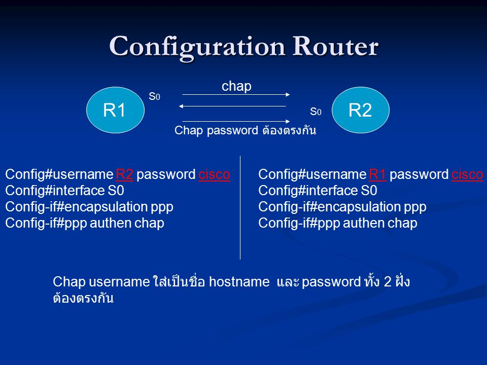 Configuration Router R1 R2 chap Config#username R2 password cisco