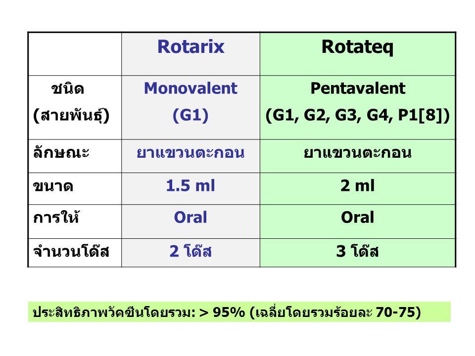 Rotarix Rotateq ชนิด (สายพันธุ์) Monovalent (G1) Pentavalent