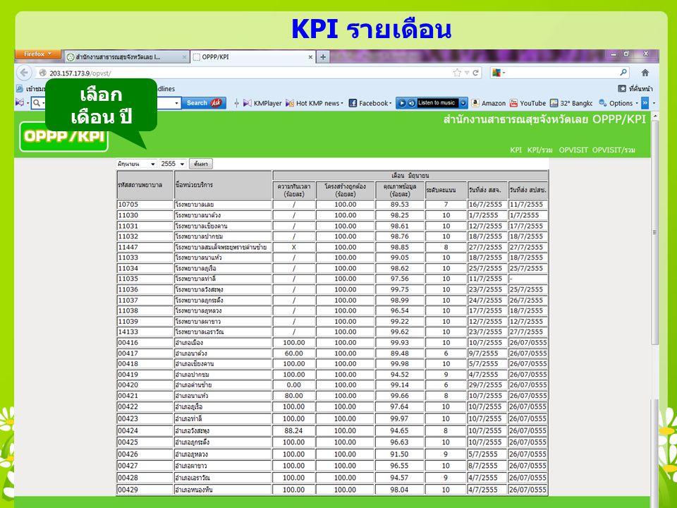 KPI รายเดือน เลือก เดือน ปี