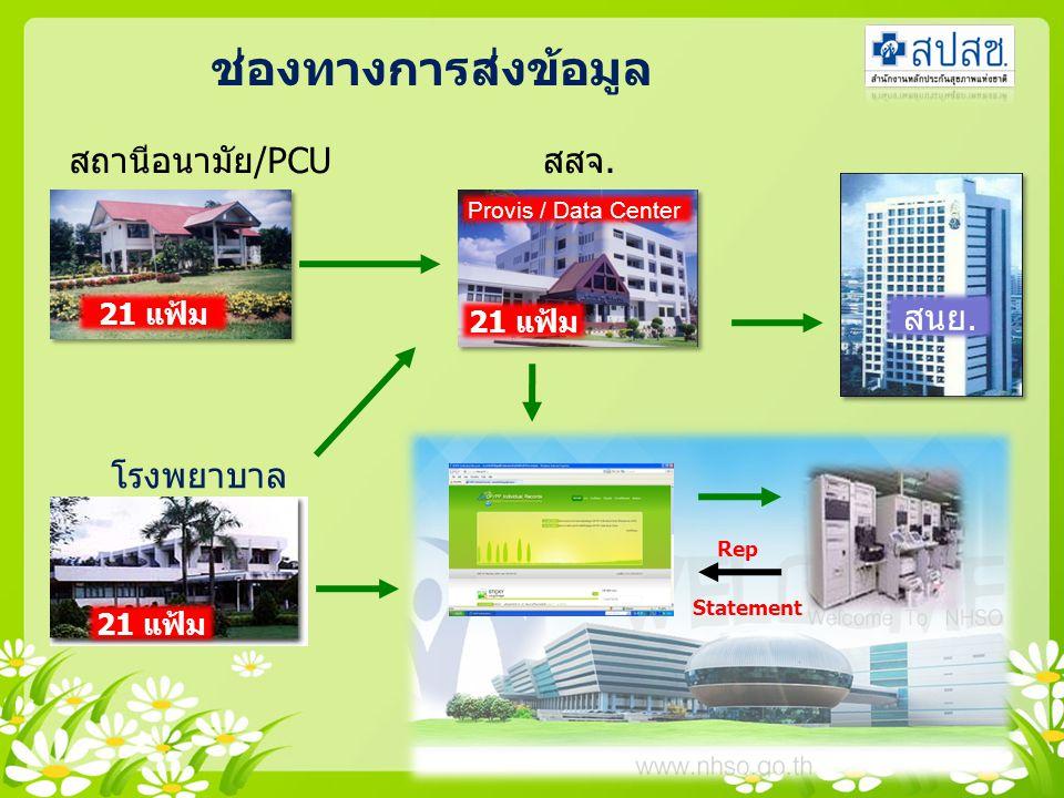 ช่องทางการส่งข้อมูล สถานีอนามัย/PCU สสจ. สนย. โรงพยาบาล 21 แฟ้ม