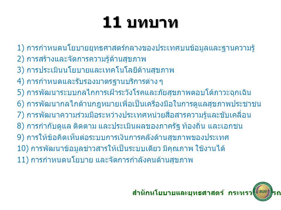 11 บทบาท