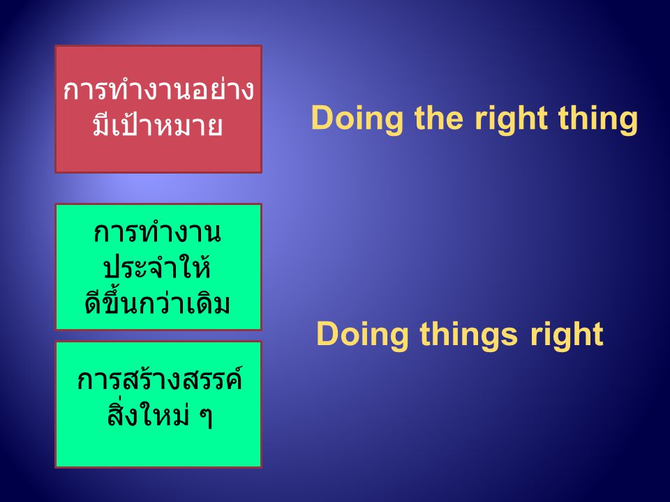 Doing the right thing Doing things right การทำงานอย่างมีเป้าหมาย