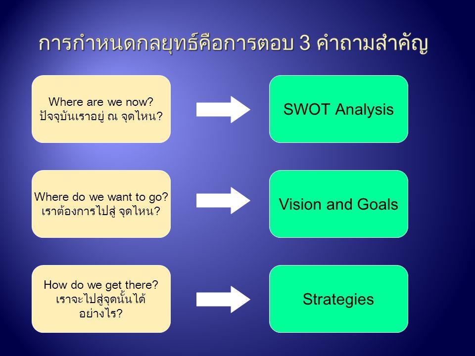การกำหนดกลยุทธ์คือการตอบ 3 คำถามสำคัญ
