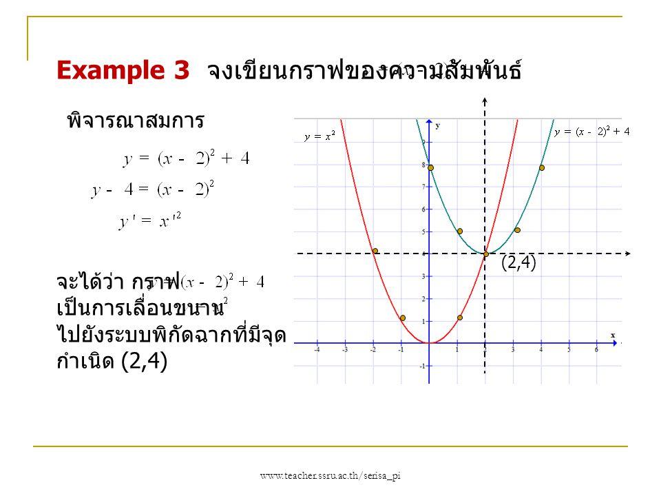 Example 3 จงเขียนกราฟของความสัมพันธ์