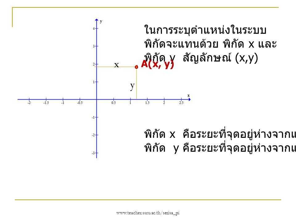 พิกัด x คือระยะที่จุดอยู่ห่างจากแกน y