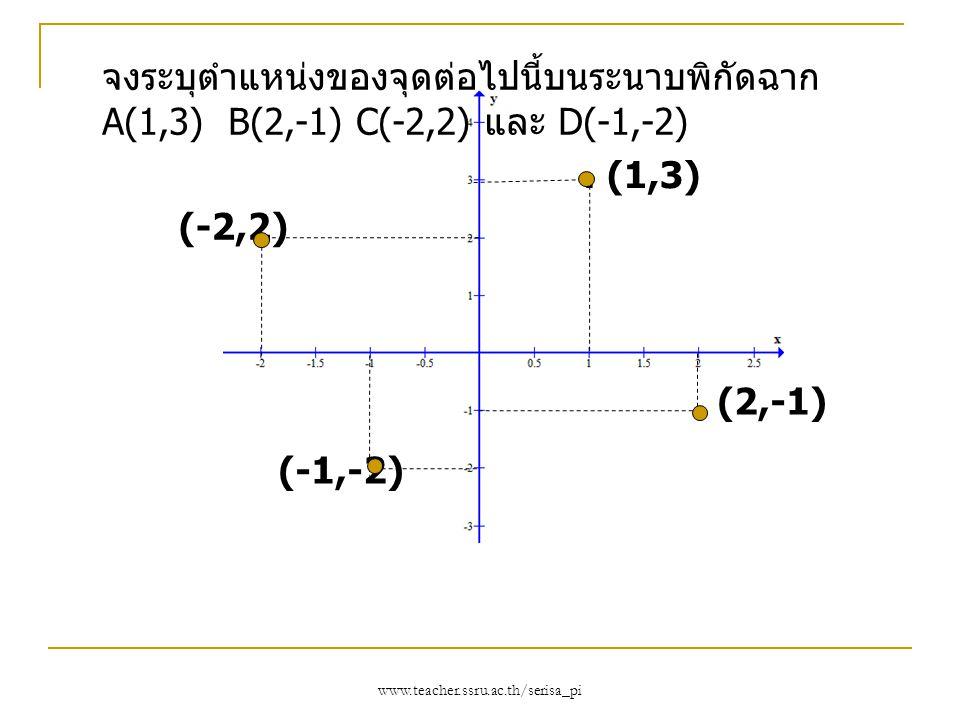จงระบุตำแหน่งของจุดต่อไปนี้บนระนาบพิกัดฉาก A(1,3) B(2,-1) C(-2,2) และ D(-1,-2)