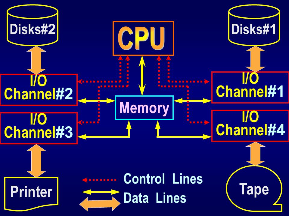 CPU I/O Channel#1 I/O Channel#2 Memory I/O Channel#4 I/O Channel#3