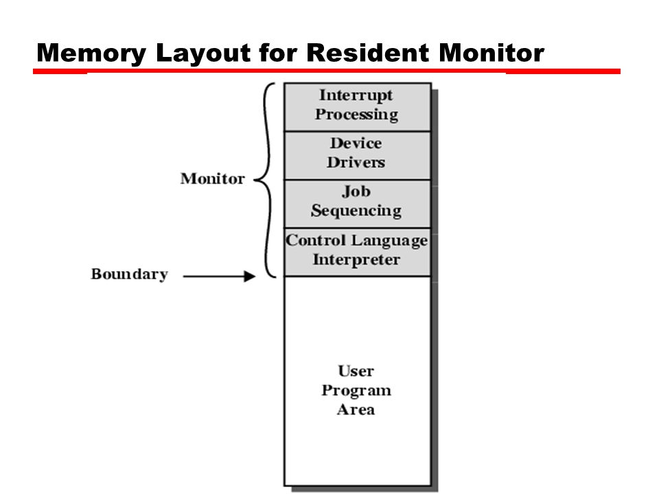 Memory Layout for Resident Monitor