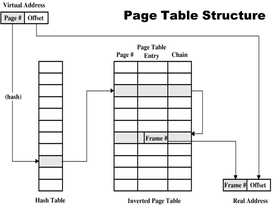 Page Table Structure