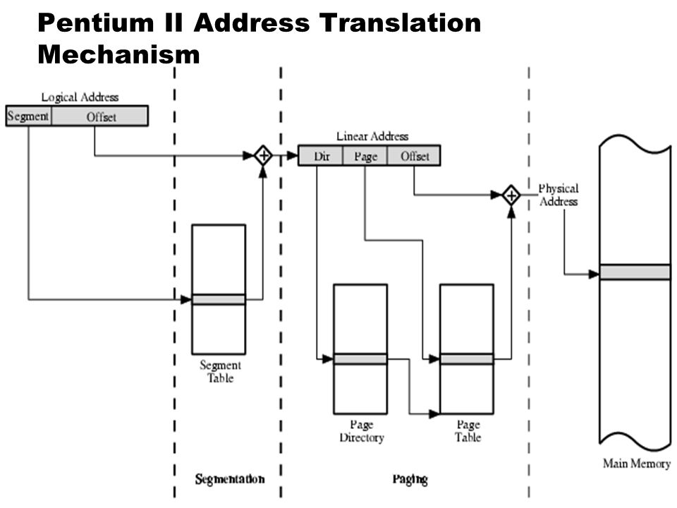 Pentium II Address Translation Mechanism