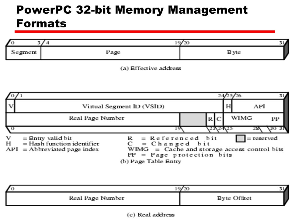 PowerPC 32-bit Memory Management Formats