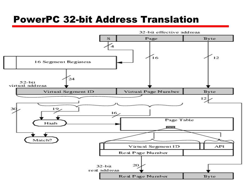 PowerPC 32-bit Address Translation