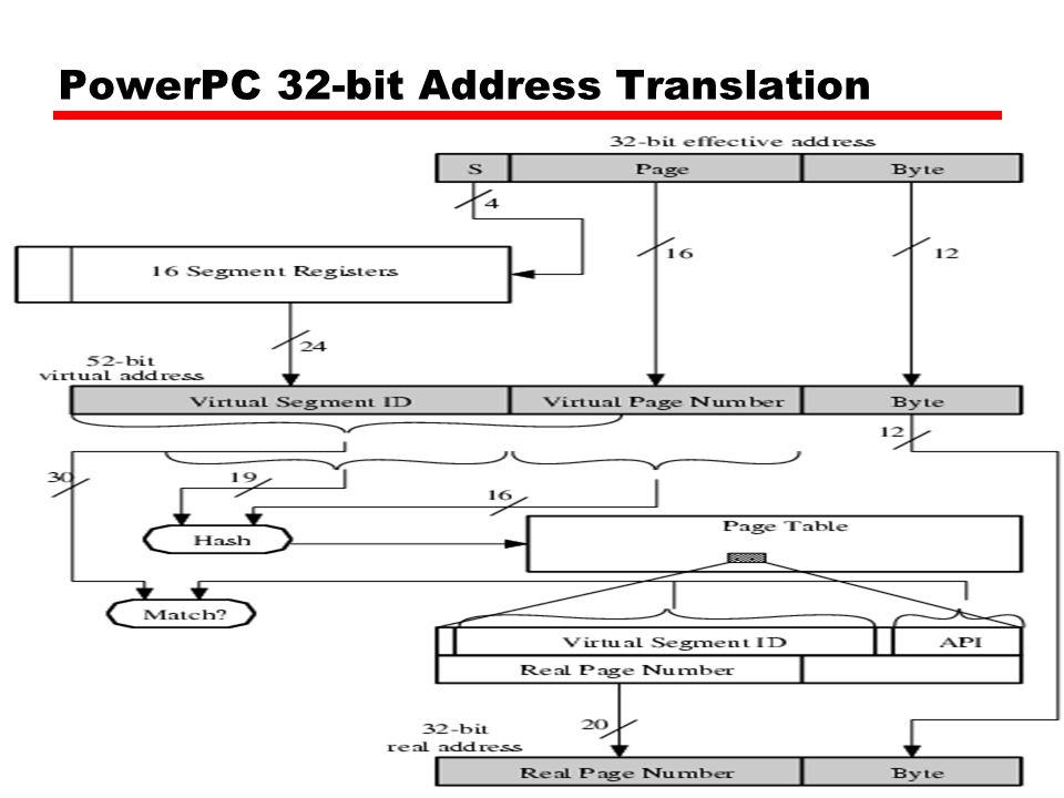 PowerPC 32-bit Address Translation