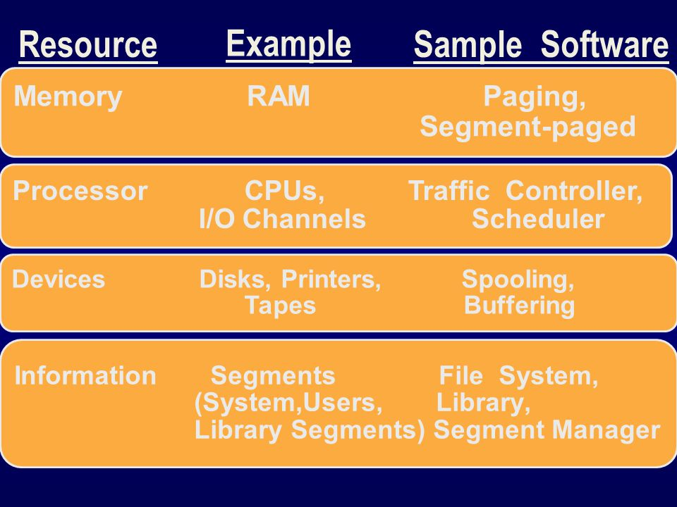 Resource Example Sample Software Memory RAM Paging, Segment-paged