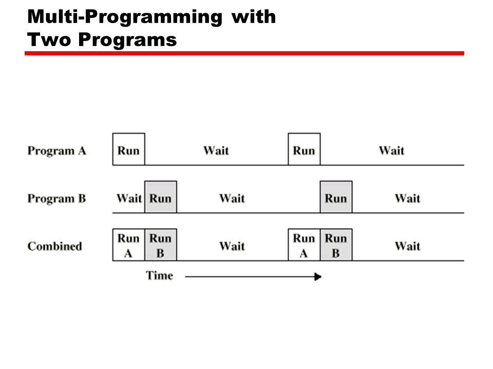Multi-Programming with Two Programs