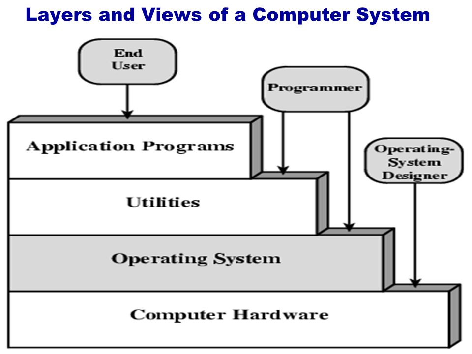 Layers and Views of a Computer System