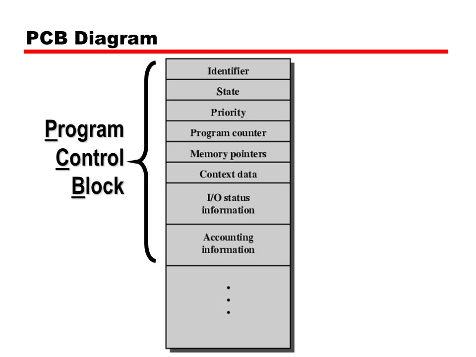 PCB Diagram Program Control Block