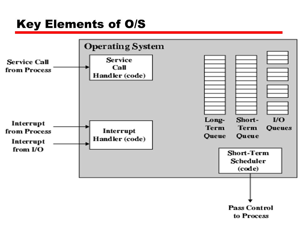 Key Elements of O/S