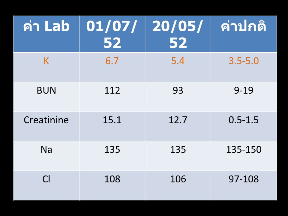 ค่า Lab 01/07/52 20/05/52 ค่าปกติ K 6.7 5.4 3.5-5.0 BUN 112 93 9-19