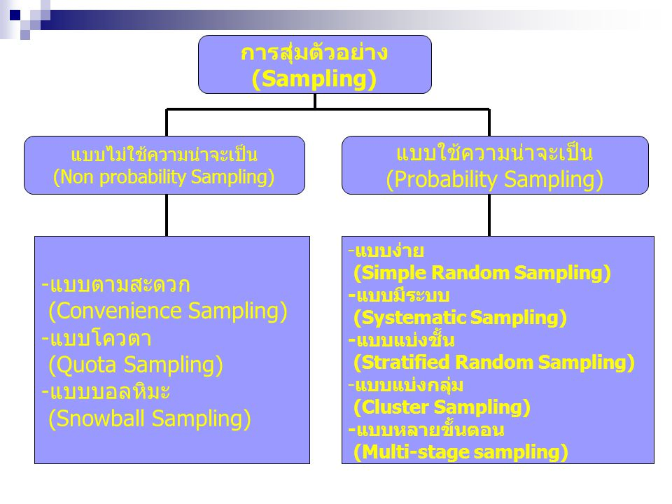 การสุ่มตัวอย่าง (Sampling)