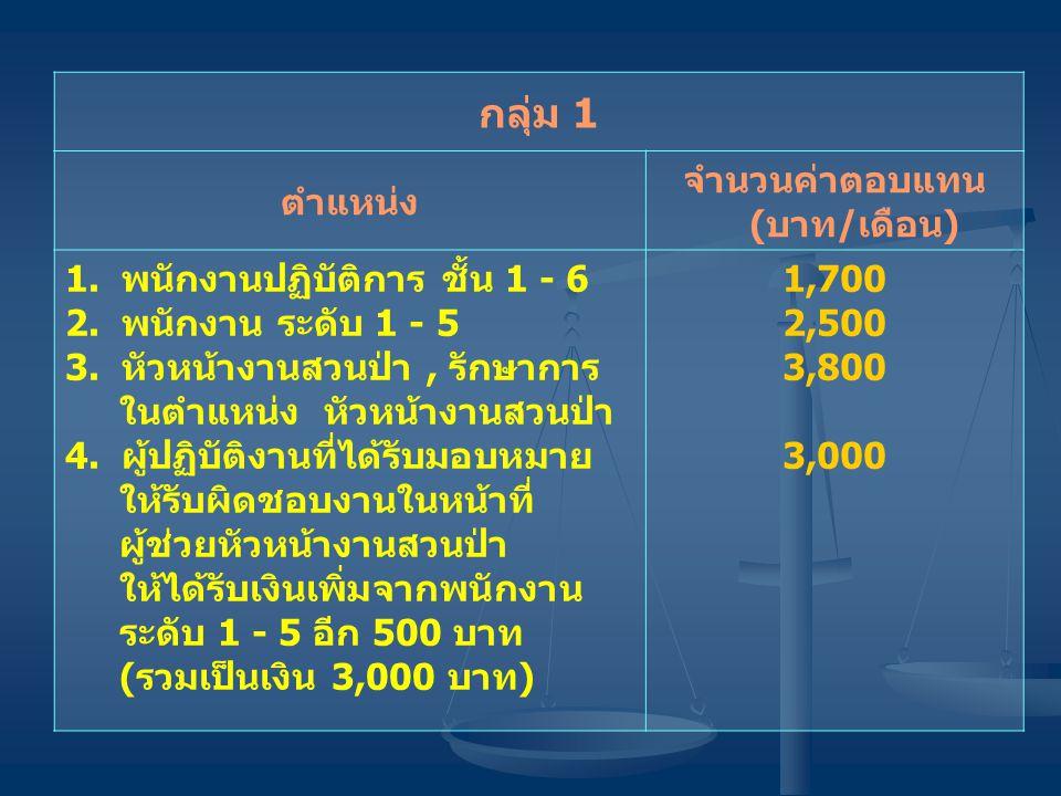 จำนวนค่าตอบแทน (บาท/เดือน)