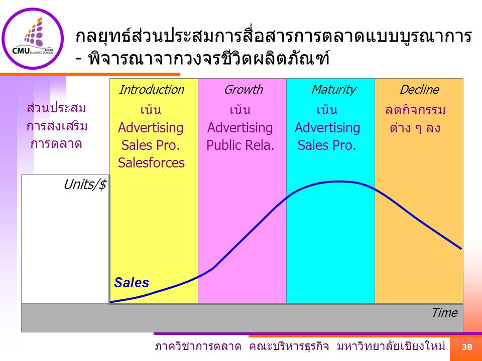 กลยุทธ์ส่วนประสมการสื่อสารการตลาดแบบบูรณาการ - พิจารณาจากวงจรชีวิตผลิตภัณฑ์