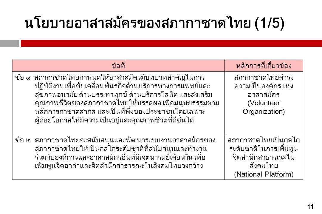 นโยบายอาสาสมัครของสภากาชาดไทย (1/5)
