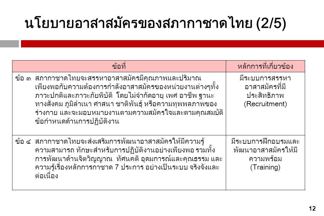 นโยบายอาสาสมัครของสภากาชาดไทย (2/5)