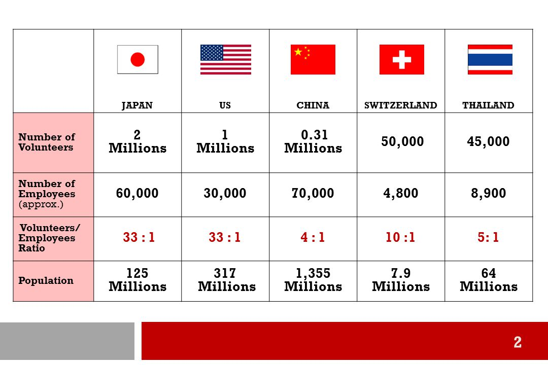 JAPAN US. CHINA. SWITZERLAND. THAILAND. Number of Volunteers. 2. Millions. 1. 0.31 Millions.
