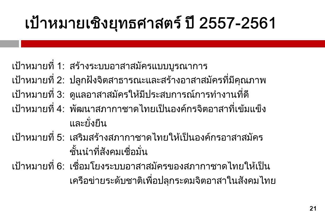 เป้าหมายเชิงยุทธศาสตร์ ปี 2557-2561