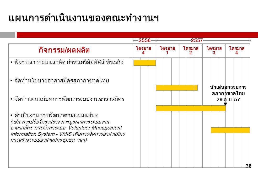 นำเสนอกรรมการสภากาชาดไทย