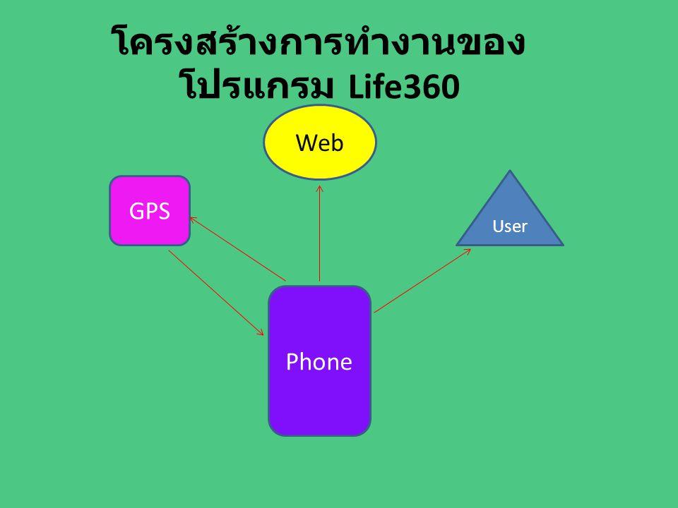 โครงสร้างการทำงานของโปรแกรม Life360