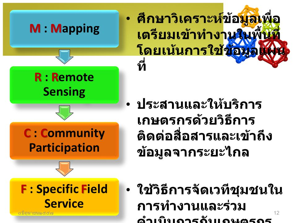 C : Community Participation F : Specific Field Service