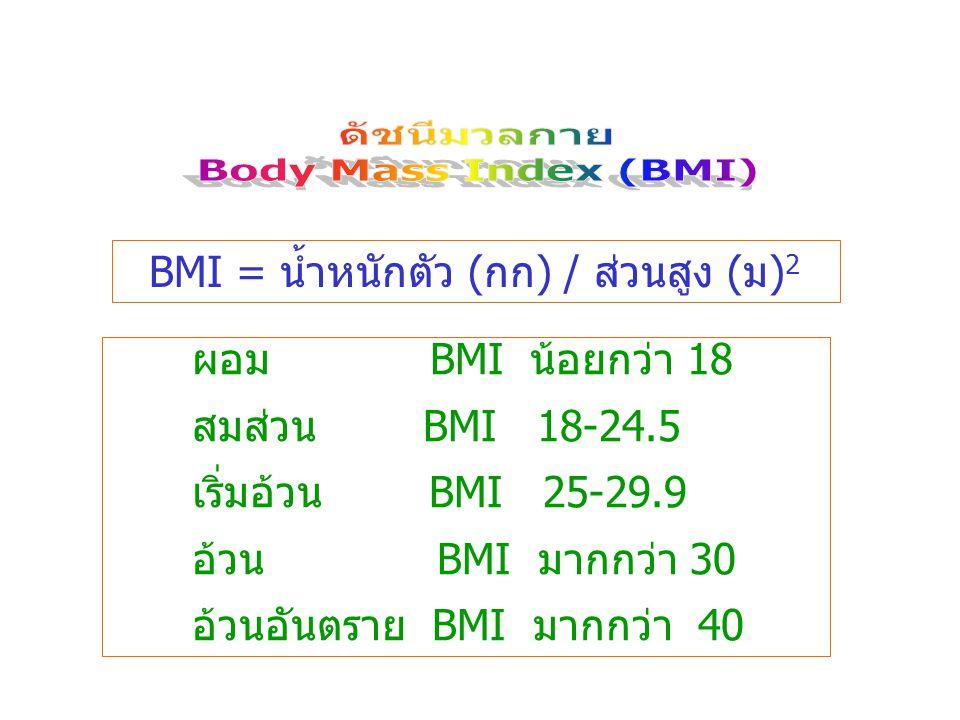 ดัชนีมวลกาย Body Mass Index (BMI)