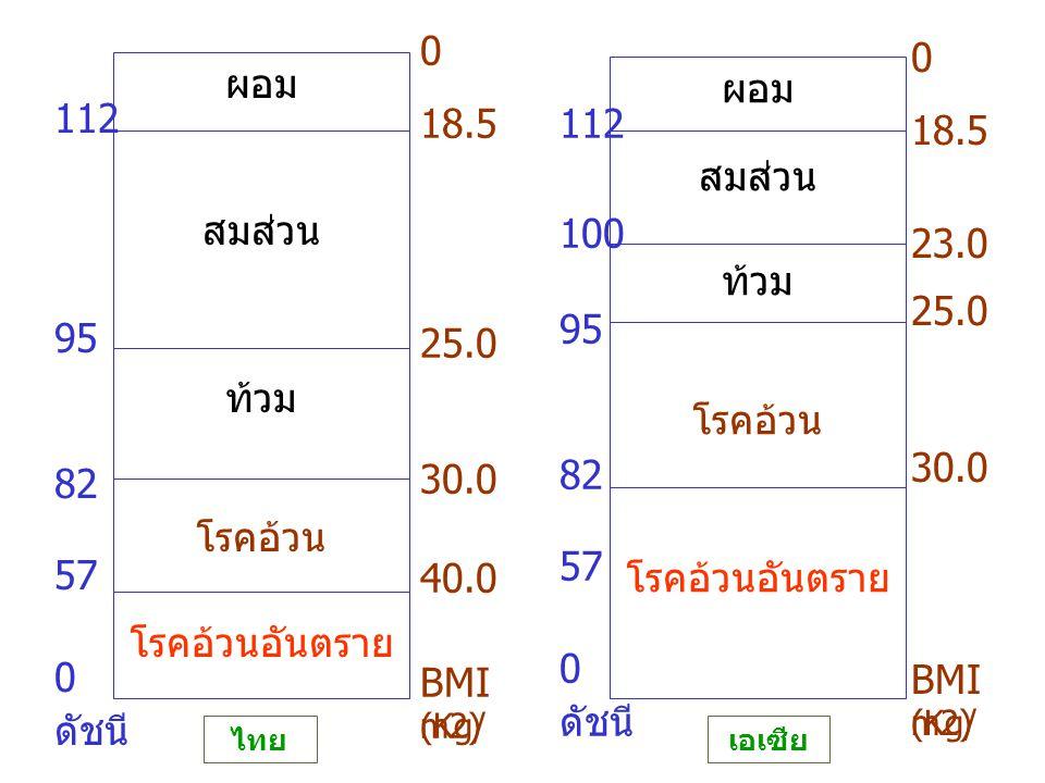 18.5 25.0. 30.0. 40.0. BMI. (Kg/m2) 18.5. 23.0. 25.0. 30.0. BMI. (Kg/m2) ผอม. สมส่วน. ท้วม.