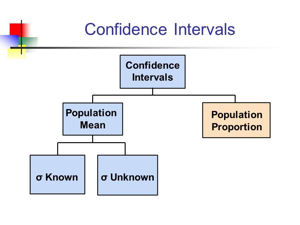 Confidence Intervals Confidence Intervals Population Mean Population
