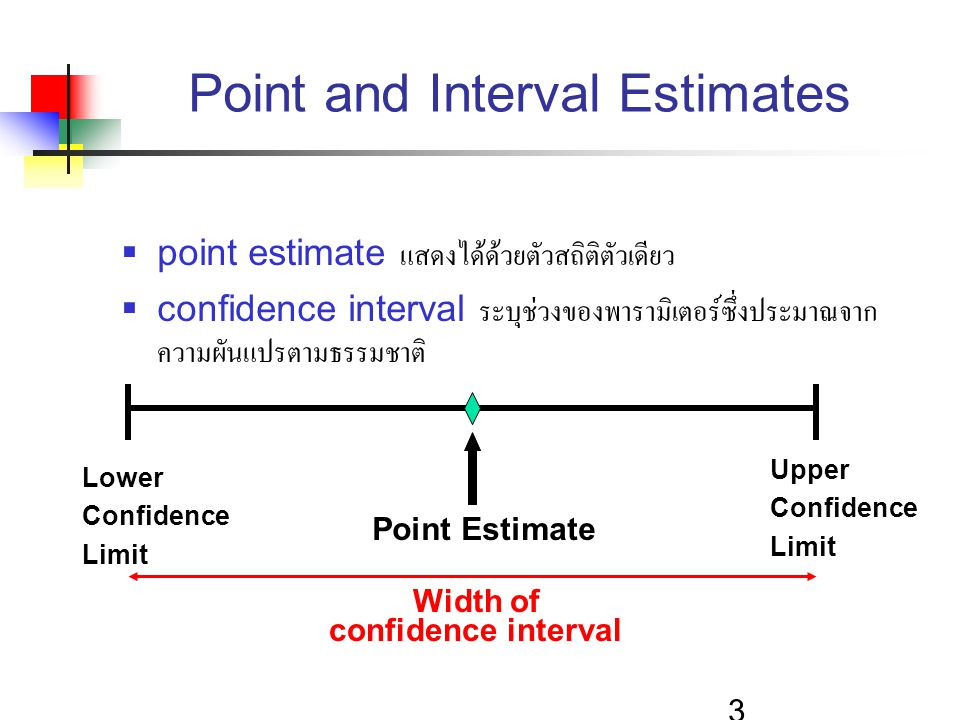 Point and Interval Estimates