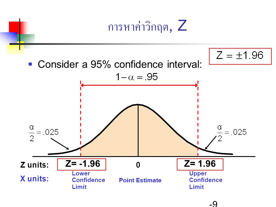 การหาค่าวิกฤต, Z Consider a 95% confidence interval: Z= -1.96 Z= 1.96