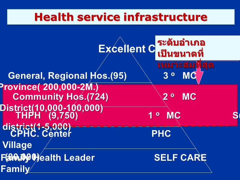 Health service infrastructure