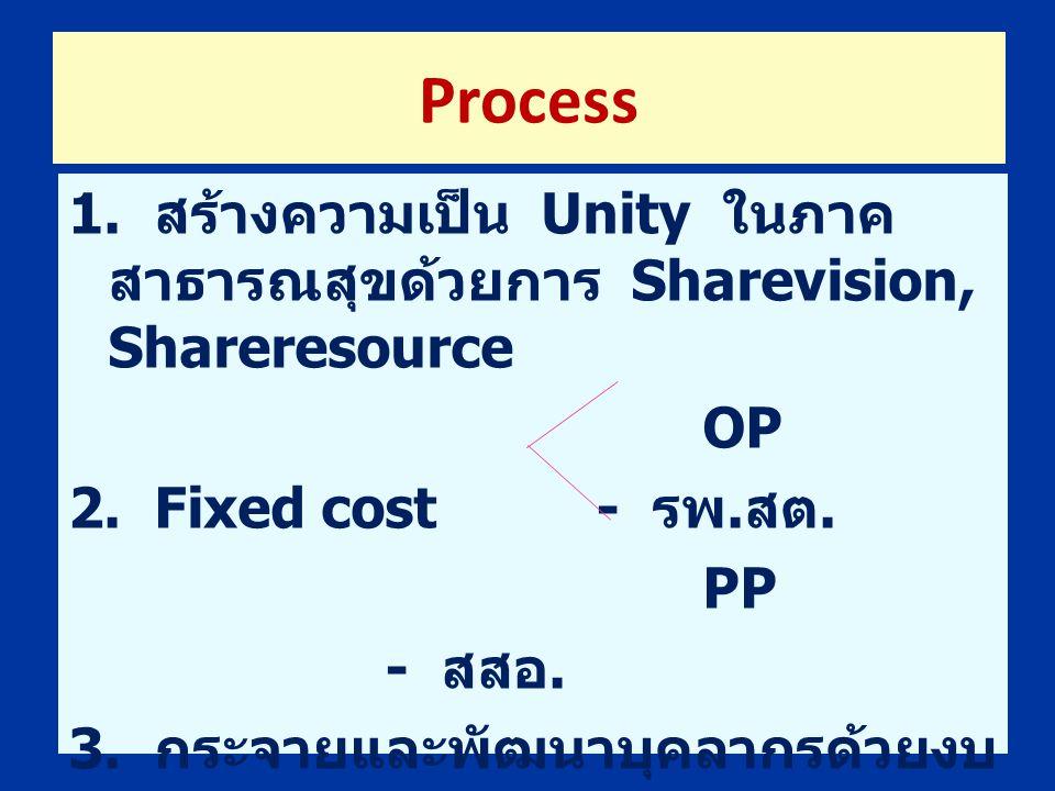 Process 1. สร้างความเป็น Unity ในภาคสาธารณสุขด้วยการ Sharevision, Shareresource. OP. 2. Fixed cost - รพ.สต.
