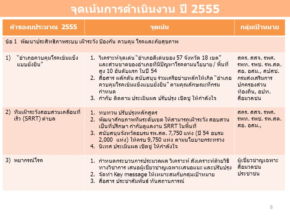 จุดเน้นการดำเนินงาน ปี 2555