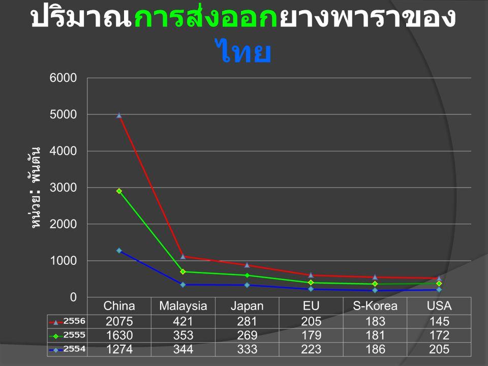 ปริมาณการส่งออกยางพาราของไทย