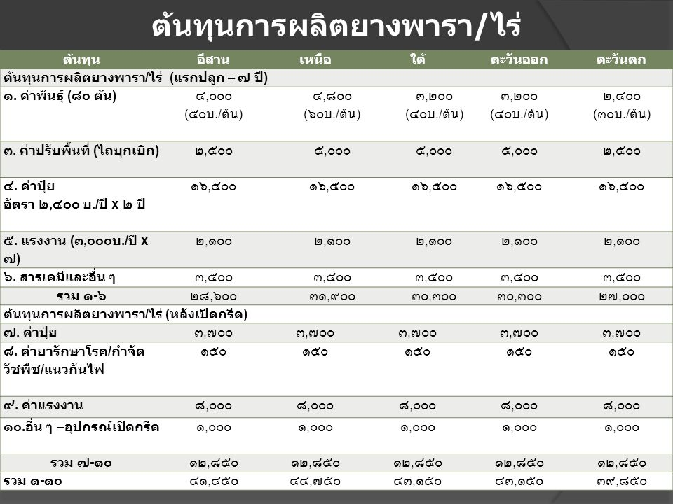 ต้นทุนการผลิตยางพารา/ไร่