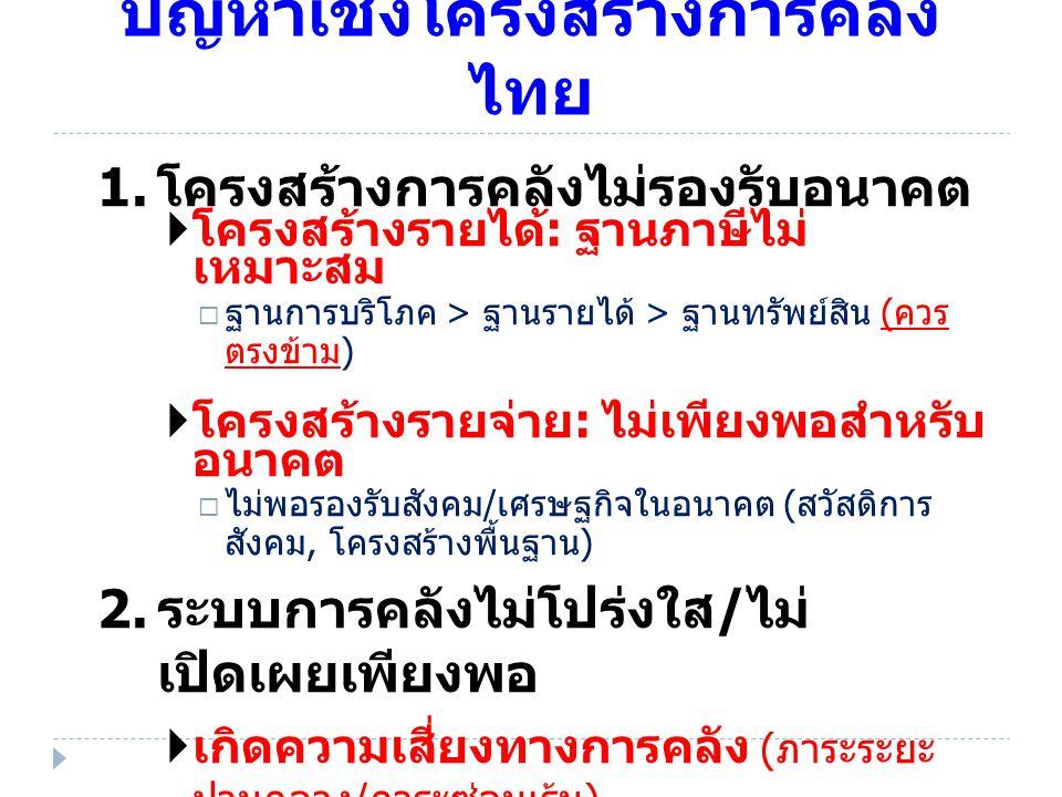 ปัญหาเชิงโครงสร้างการคลังไทย